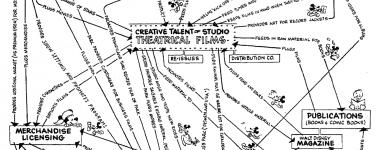 Walt Disney Mindmap